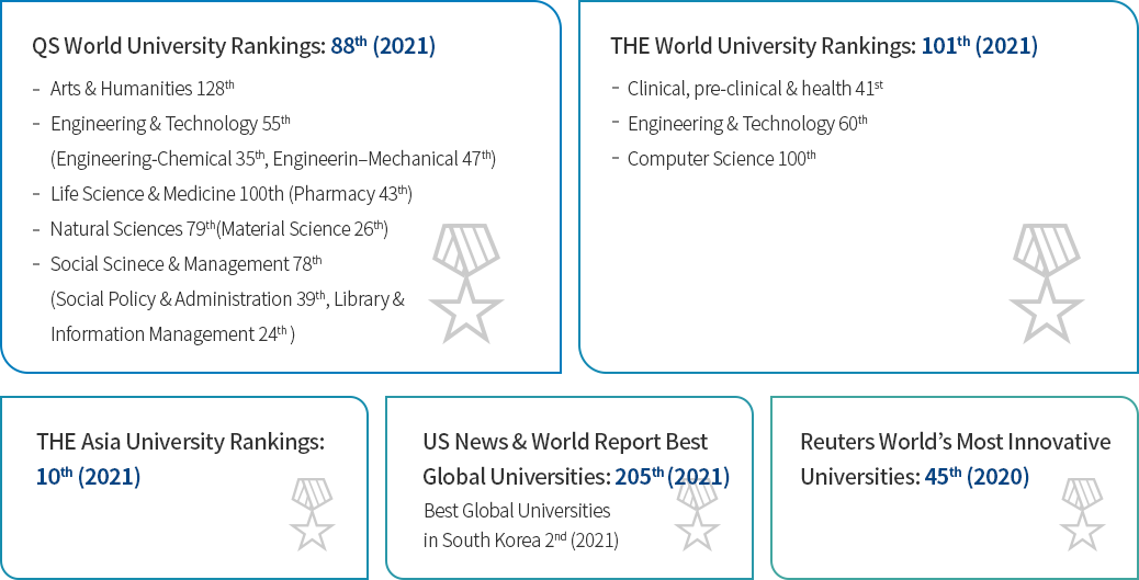 THE World University Rankings: 89th (2020) -Korea's No. 1 Private University
