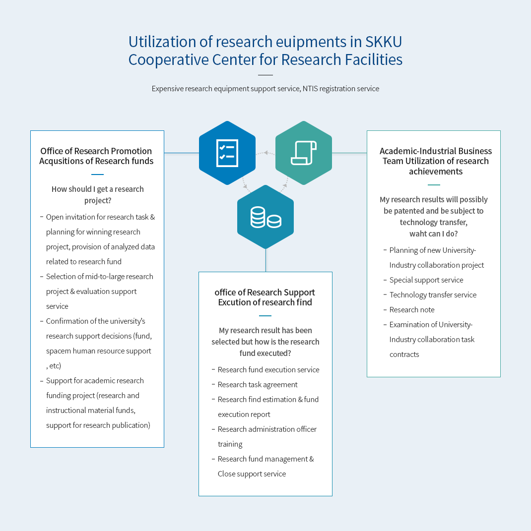 Utillzation of research euipments in SKKU Cooperative Center for Research Facilities